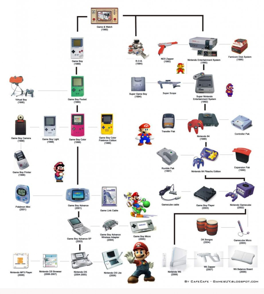 nintendo-hardware-evolution
